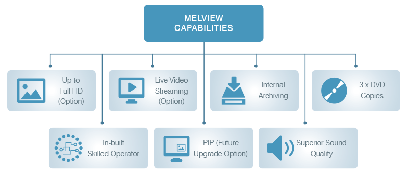 BDT Online - Melview Video Interviewing Systems